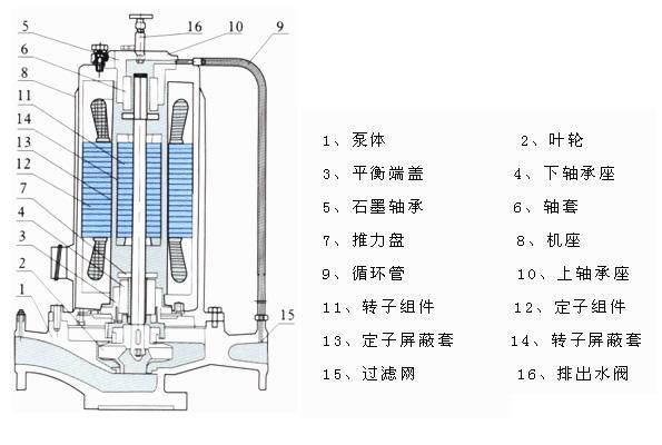是一种电动机和泵体一体化结构的水泵,只有静止密封(而不是旋转的轴密封),所以能做到完全无泄露。因其电机自身低噪音,加之屏蔽泵低故障率,高可靠性能,和维护成本低等优点赢得广大用户的欢迎,也增强了对中国市场高品质水泵的需求。 产品广泛应用在石油、化学工业,医药、纺织、核电、军工及城市给排水,消防增压,高层建筑增压送水,园林喷灌,暖通制冷,等冷暖水循环增压。特别是对振动、噪音要求高的场所,如重点工程、泵房、中央空调等等。还可以用来输送压力和温度不产生结晶和凝固的液体,特别是对人体及环境有害的和不安全的液体和贵重