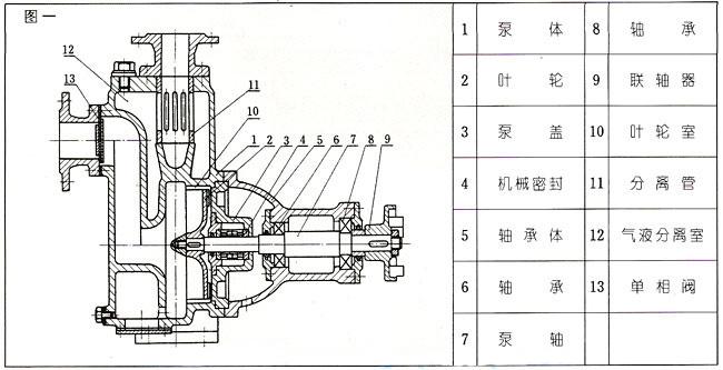xzw涡流不堵塞排污泵